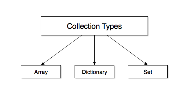Collection Types in Swift