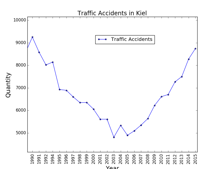 traffic accidents in kiel