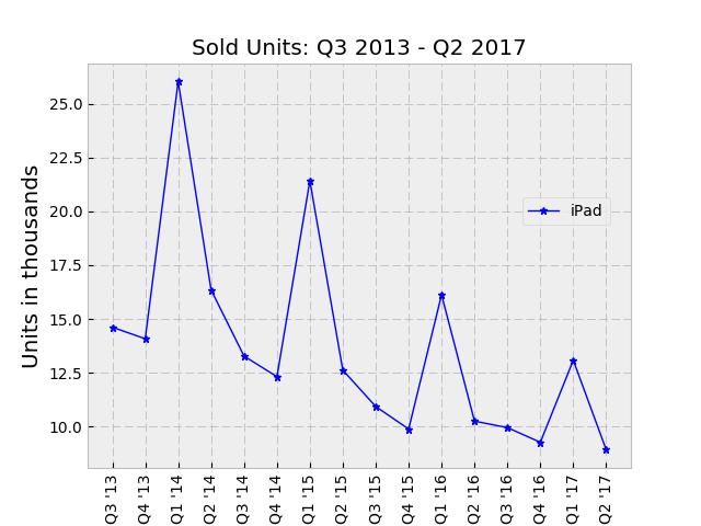 sold iPad units Q2 2017