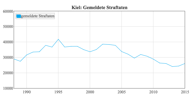 Straftaten in Kiel