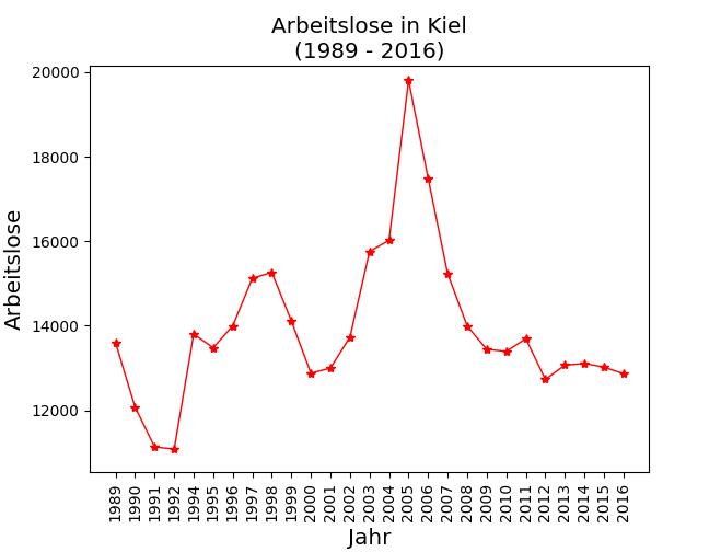 Grafik zu Arbeitslosenzahlen in Kiel