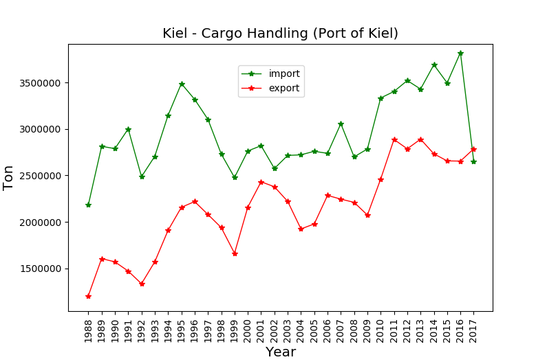 cargo handling port of kiel