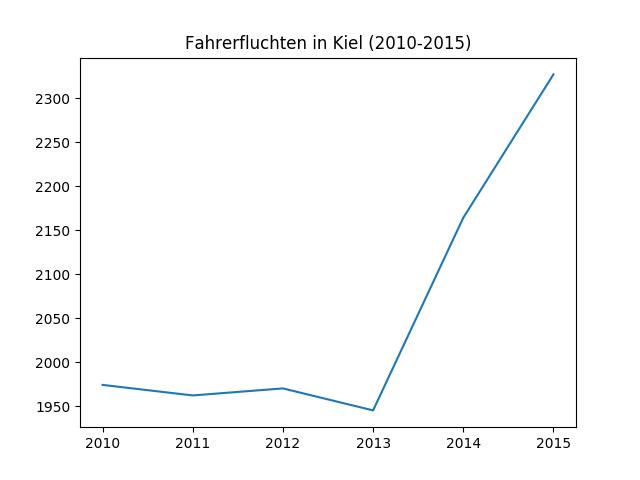 Fahrerfluchten in Kiel