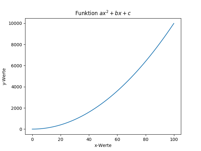 Eine mit matplotlib dargestellte Funktion