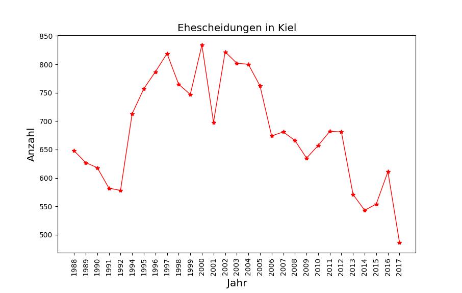 Ehescheidungen in Kiel