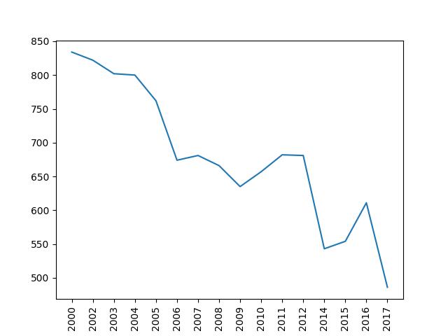 Liniendiagramm 2 - Ehescheidungen in Kiel