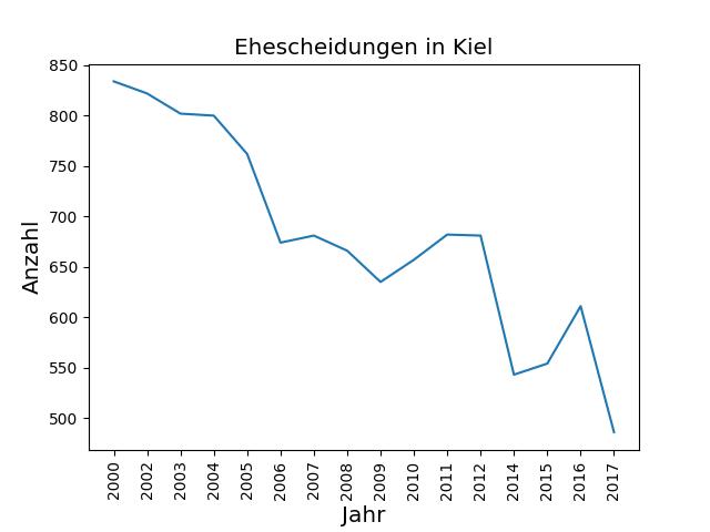 Liniendiagramm 3 - Ehescheidungen in Kiel