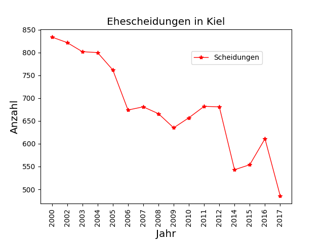Liniendiagramm 4 - Ehescheidungen in Kiel