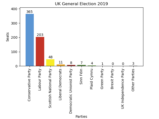 UK General Election 2019