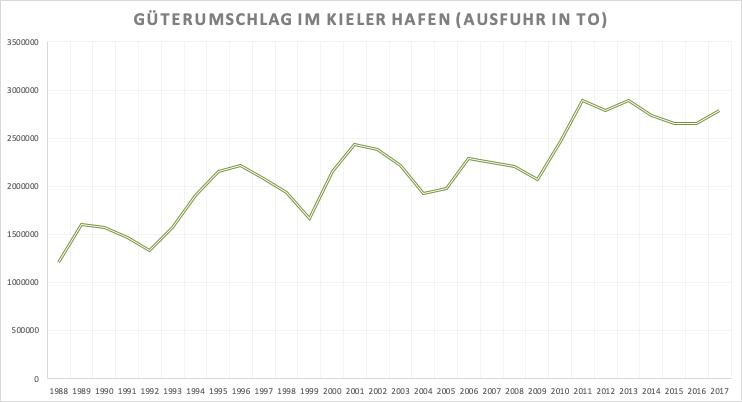 Güterumschlag im Kieler Hafen