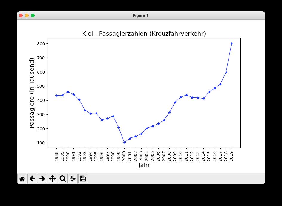 Passagiere im Kreuzfahrverkehr in Kiel