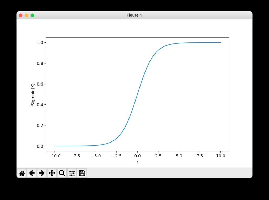 Sigmoidfunktion mit Matplotlib erstellt