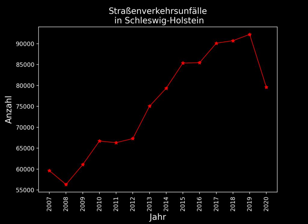 Liniendiagramm zu Verkehrsunfällen in Schleswig-Holstein
